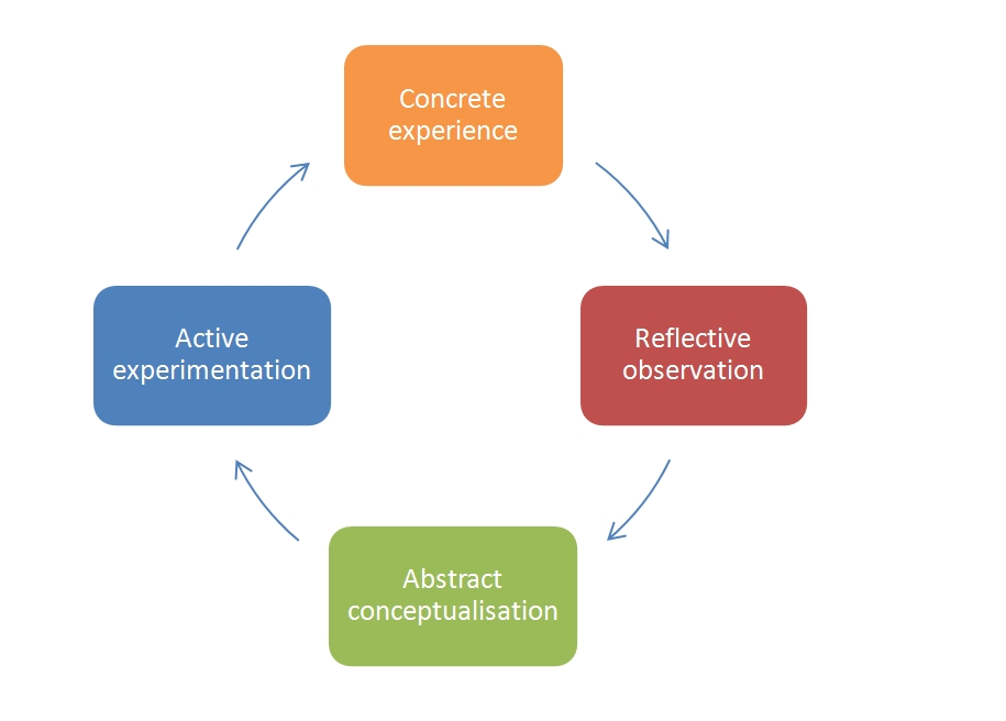 reflective essay gibbs cycle Free coursework on reflection using gibbs reflective cycle from essayukcom, the uk essays company for essay, dissertation and coursework writing.